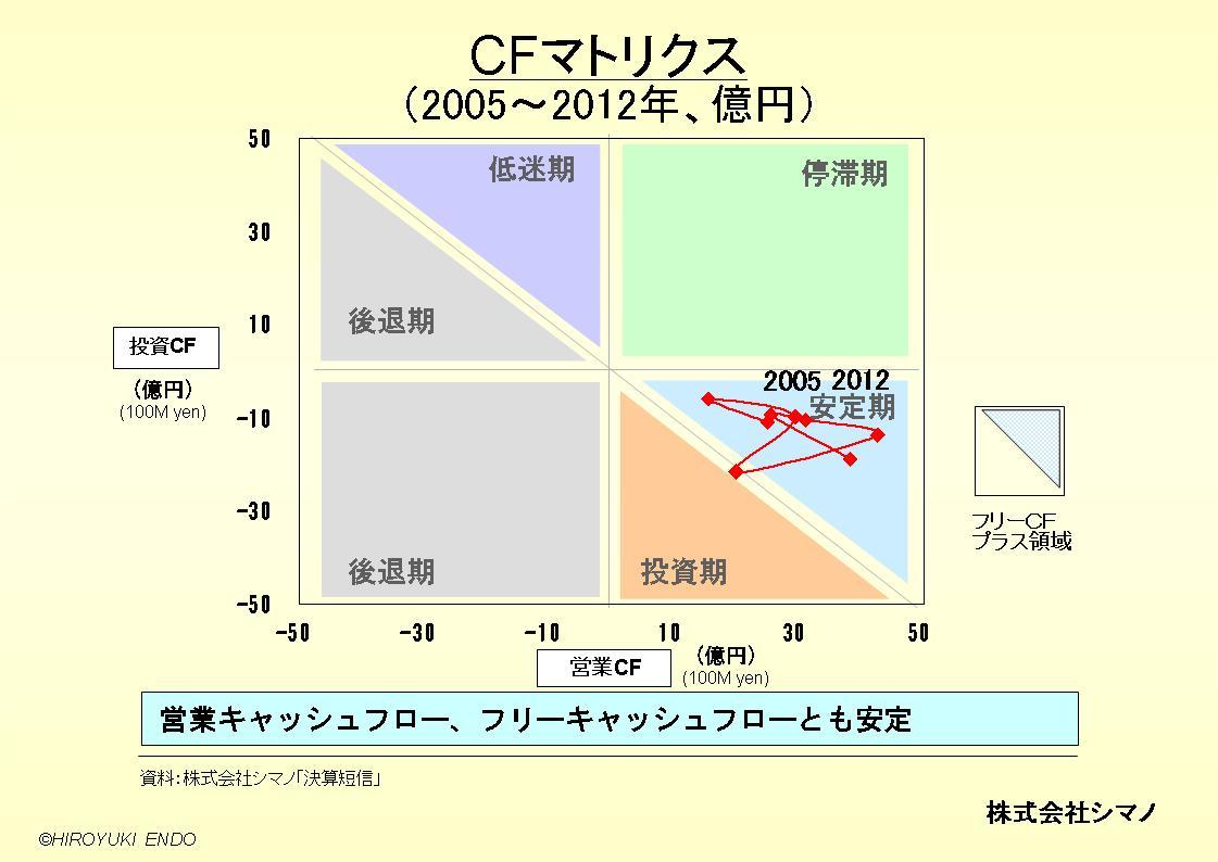 株式会社シマノのキャッシュフローマトリクス