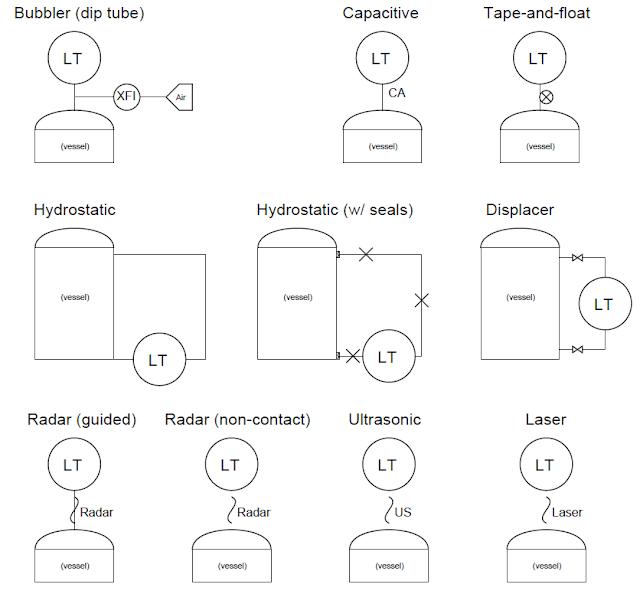 Dispositivos de medición de nivel de líquido