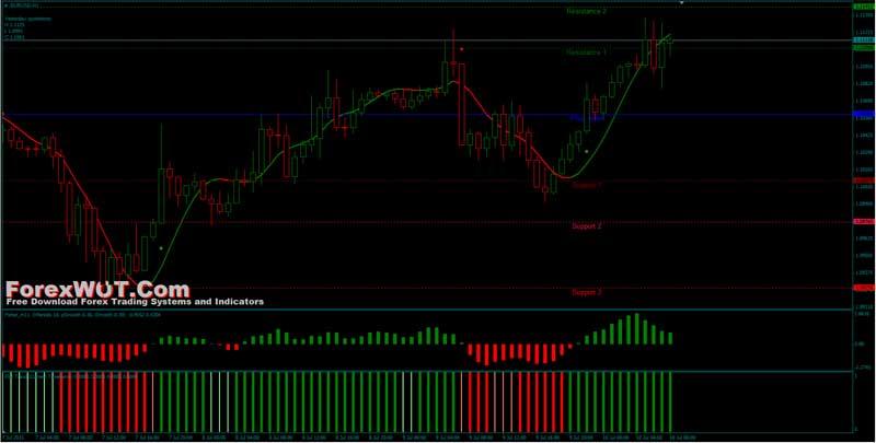 Forex trading bible