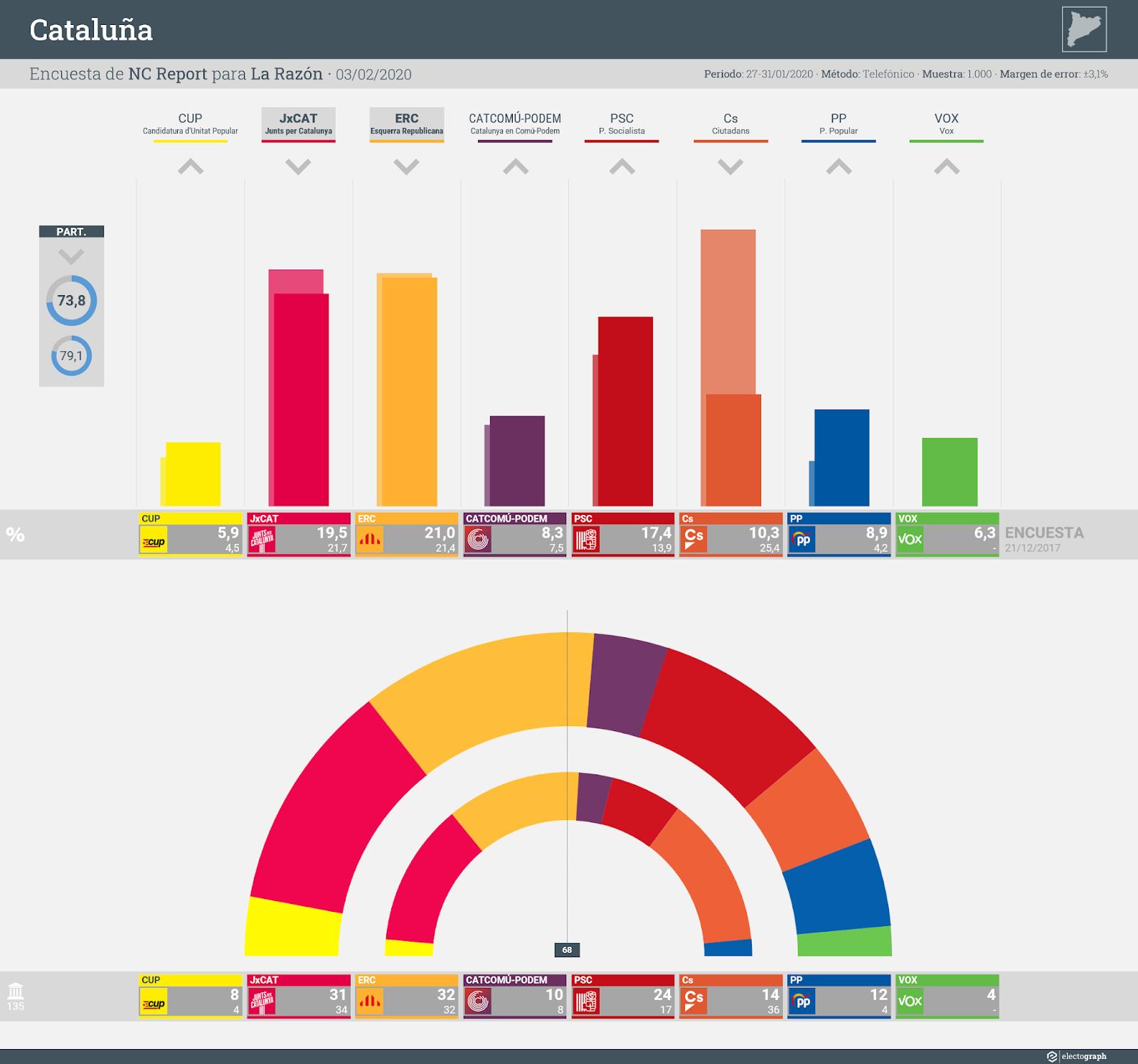 Gráfico de la encuesta para elecciones generales en Cataluña realizada por NC Report para La Razón, 3 febrero 2020