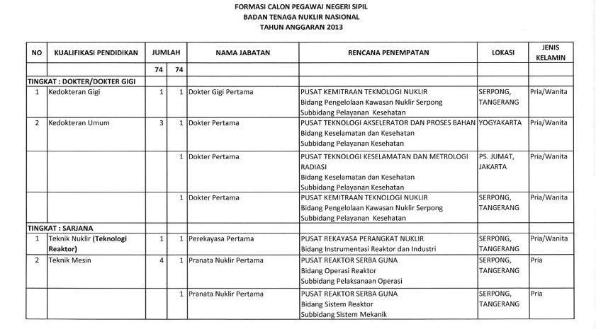 Pengumuman Cpns Pekanbaru 2013 Lowongan Kerja Loker Terbaru Bulan September 2016 Nuklir Nasional Batan 74 Formasi Lowongan Kerja Cpns Dan Bumn