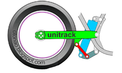 Suspensi belakang Sepeda Motor unitrack kawasaki