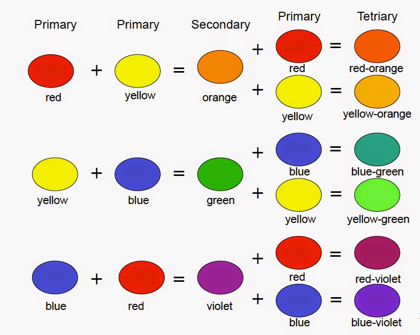 Note 3 Primaries Secondaries And 6 Tertiary Colors They Are Organized Into Basic Types Of Triads Primary Triad Secondary 2 Tetriary