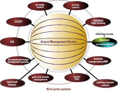 Details About Mba In Airport Management After Bca Mba India