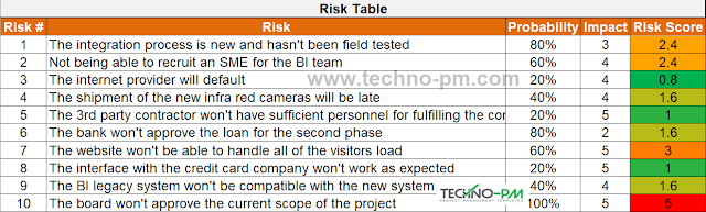 Excel Risk Heatmap