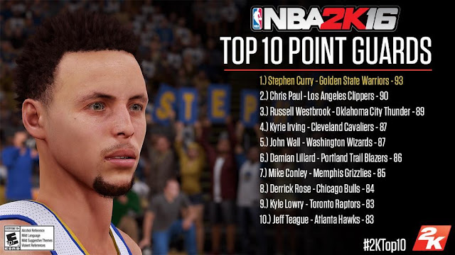 NBA 2K16 Top 10 Point Guards
