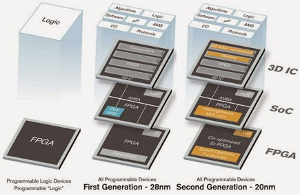 Converge! Network Digest: Xilinx and NXP Collaborate on LTE