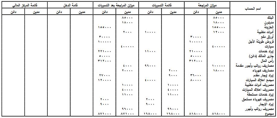 ورقة العمل الخطوة (3)