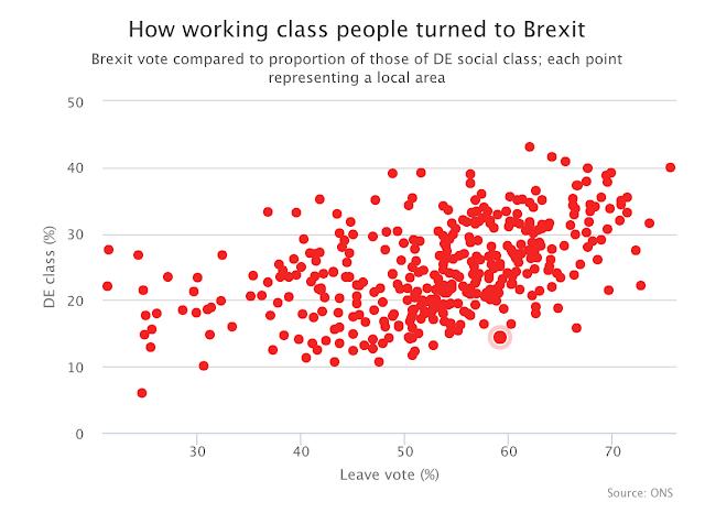 Brexit Vote Social Class Graph