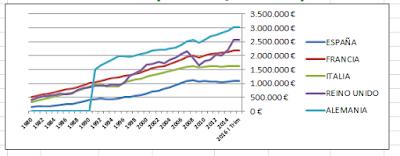 PIBs por paises zona euro