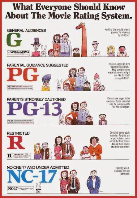 شرح رموز تقييم افلام هوليوود