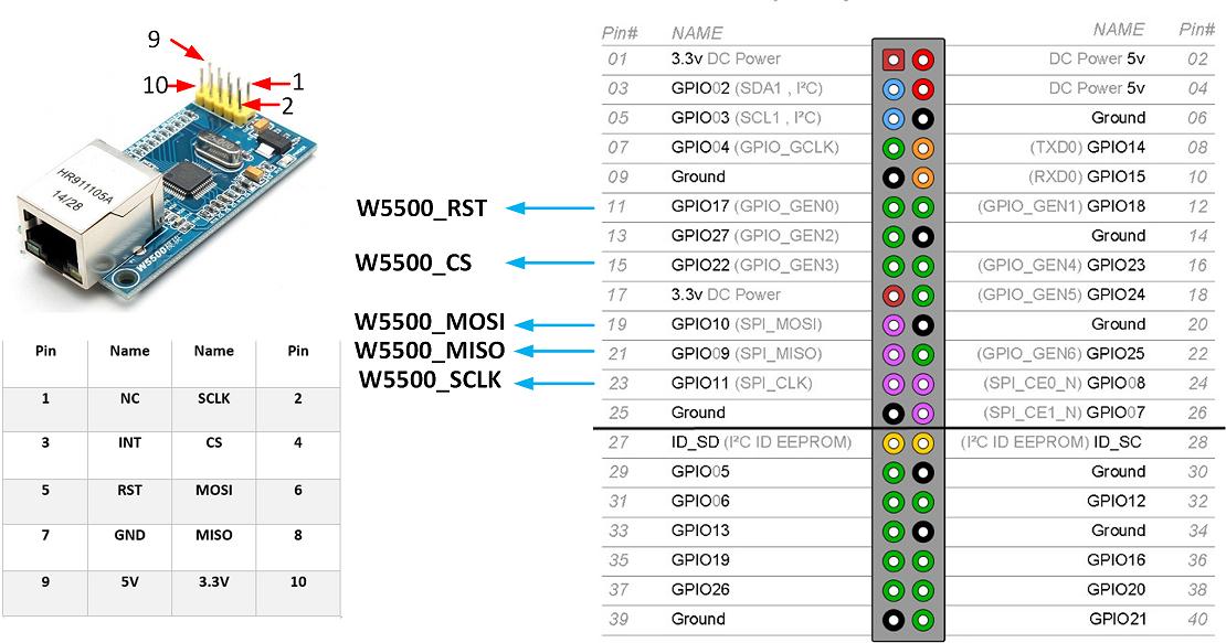 Raspberry Pi EtherCAT Master (PiCAT) | Simple Robot