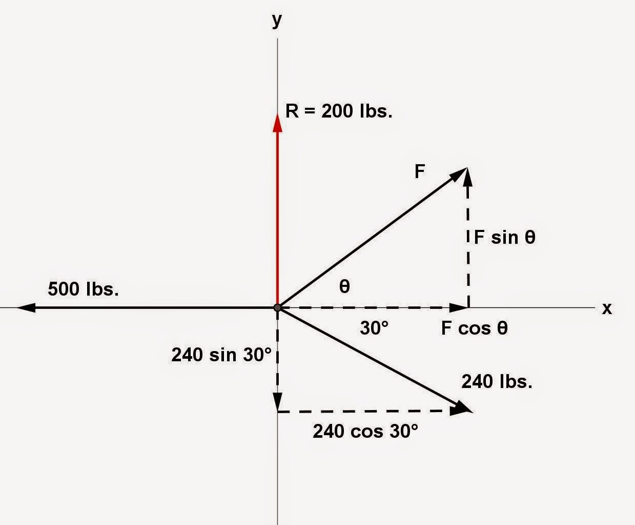 Math Principles Resultant Of Forces And Components 2