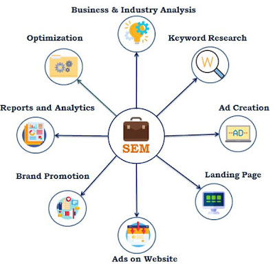 What is SEM - Search Engine Marketing - Pay per Click.