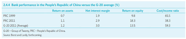 Table 1: Bank performance in the People's Republic of China versus the G-20 average (%)