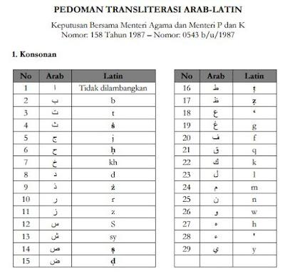 panduan alih aksara (transliterasi) Arab-Latin