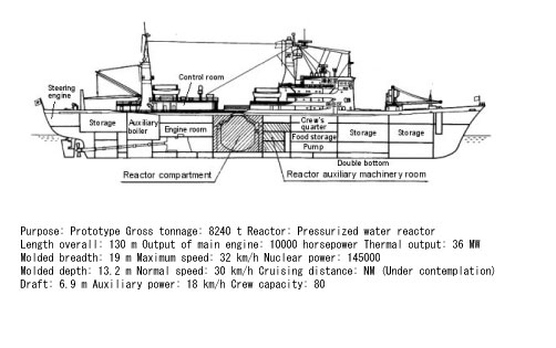 submarine matters  japanese nuclear propulsion 1