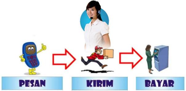 Hasil gambar untuk kirim dulu baru transfer