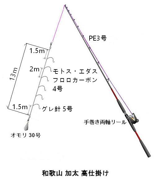 関西の船釣りで釣れる 竿とリール 加太  高仕掛け