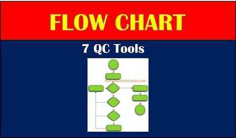 Flow Charts in 7 QC Tools