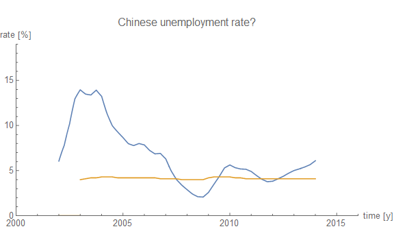Information Transfer Economics: The Chinese unemployment rate