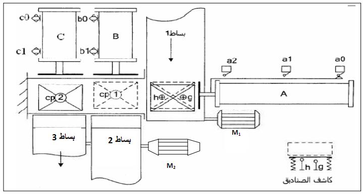مواضيع اختبارات في الهندسة الكهربائية