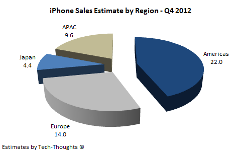iPhone Sales Estimate by Region Q4