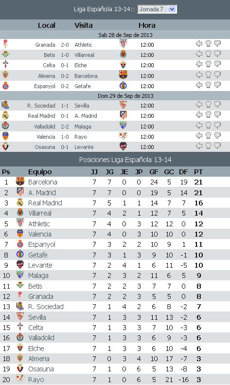 Resultados Ligabbva Jornada 7 2013 2014 Apuntes De Futbol