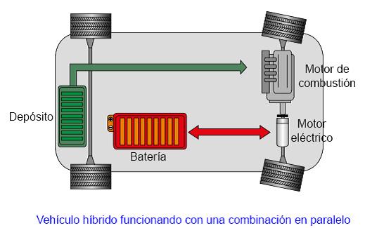 Vehiculos hibridos funcionamiento
