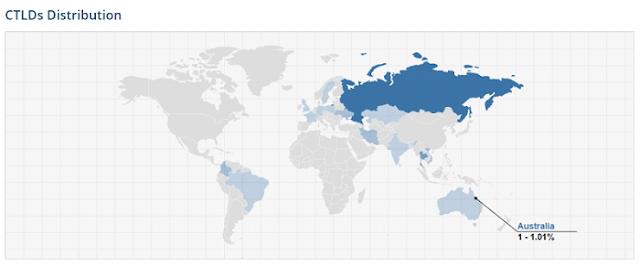 Biểu đồ phân bố backlink