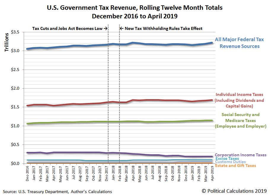 U.S. Government Tax Revenue, Rolling Twelve Month Totals, December 2016 to April 2019