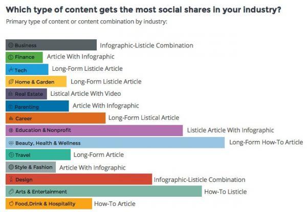 المحتوى الذي يحصل على أكبر نسبة تفاعل في الانترنت