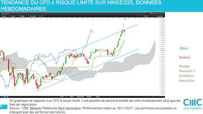 Investir action france, analyse technique moyen terme Nikkei225 [19/11/2007]