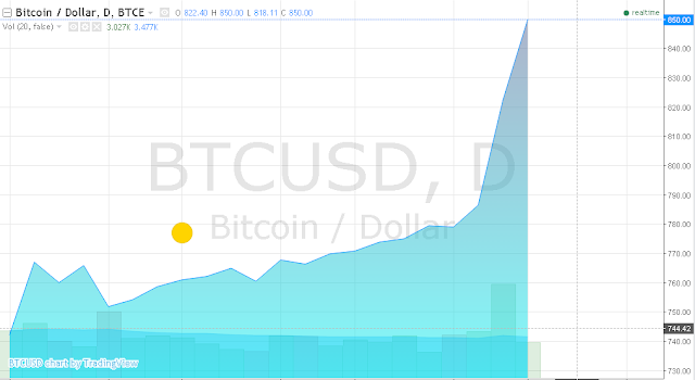Курс биткоина сегодня неуклонно растет. Еще 4 часа назад курс был 842,34 долларов за bitcoin, то сейчас уже 864,91 долларов