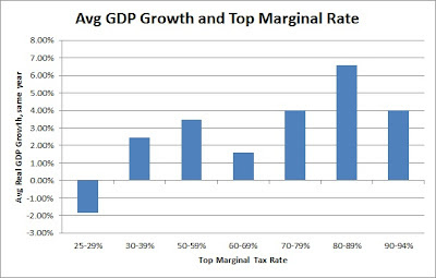 Average GDP Growth and Top Marginal Rate: avg real GDP growth for same year grouped by top marginal tax rate in that year