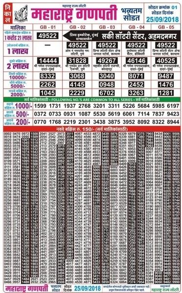 Maharashtra Gajlaxmi Lottery Result Today
