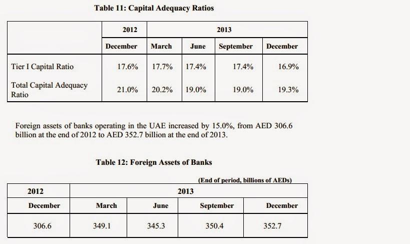 UAE economy status, Foreign Investment | Company Secretary Services