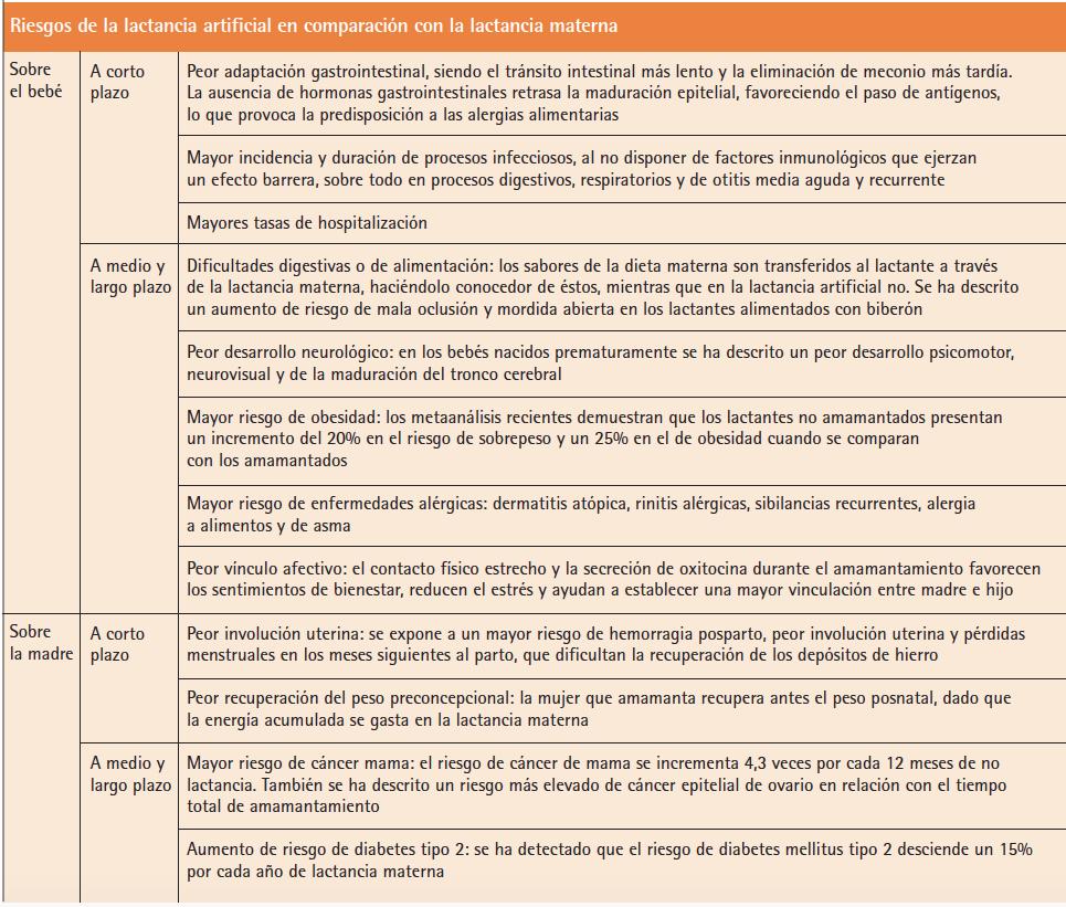 riesgos de la lactancia artificial y beneficios de la lactancia materna