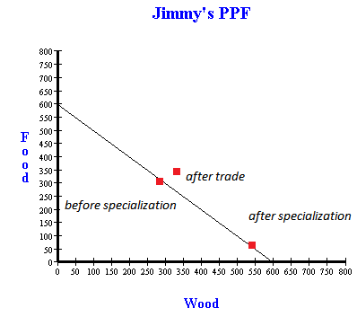 PPF, opportunity cost and trade with a gains from trade example, a ...