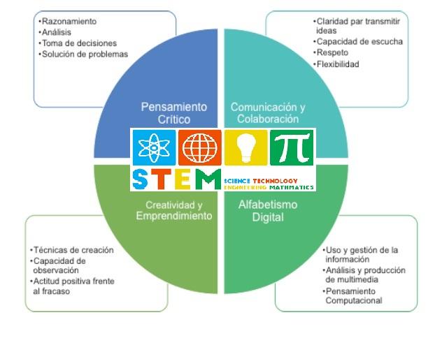 Teorías de Aprendizaje y el Enfoque STEM