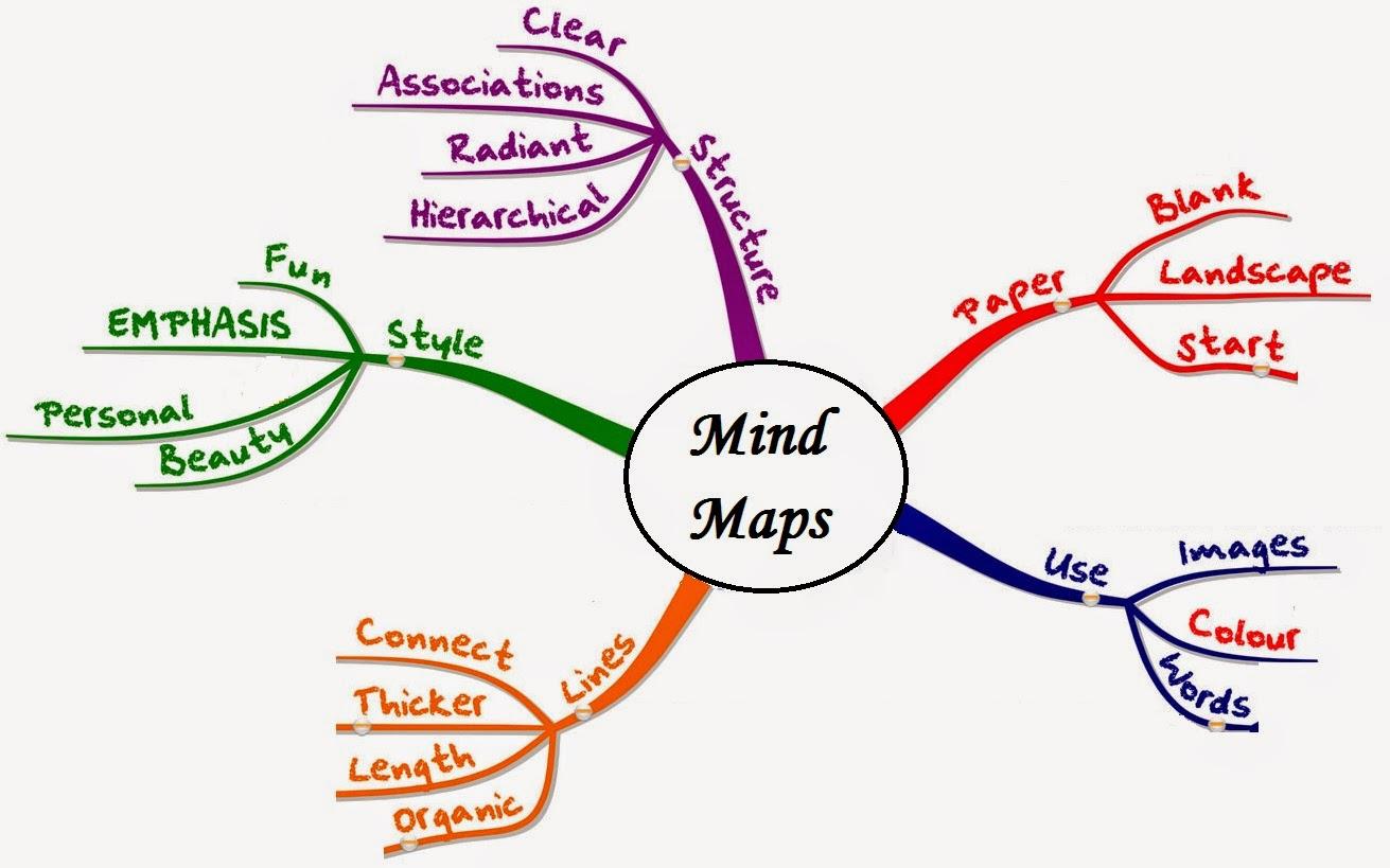 Msyafiq Blog Kebab Pisang Coklat By Champlo Sf Pemetaan Pikiran Bahasa Inggris Mind Mapping Adalah Yaitu Suatu Metode Untuk Memaksimalkan Potensi Manusia Dengan Menggunakan Otak Kanan Dan