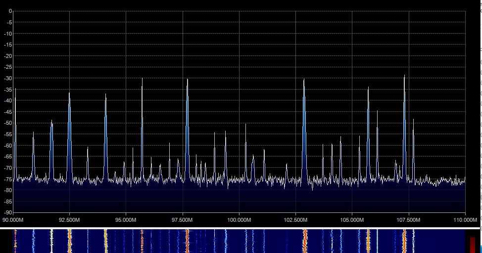 Low cost spectrum analyser/ scanner with AirSpy and RTLSDR