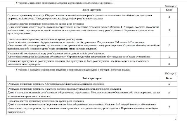 Критерії оцінювання ЗНО з математики - офіційні УЦОЯО - 2