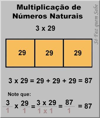 Gráfico ilustrando uma multiplicação de dois números naturais visando demonstrar a regra para multiplicação de frações