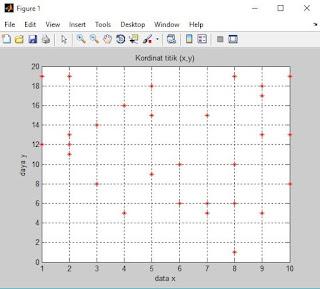 contoh plot pertama