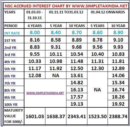 Latest post office small saving schemes interest rates fy 2017 to 2018.