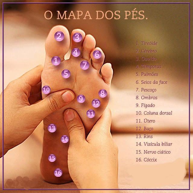 Resultado de imagem para DESENVOLVENDO O CONHECIMENTO - O Mapa dos pés