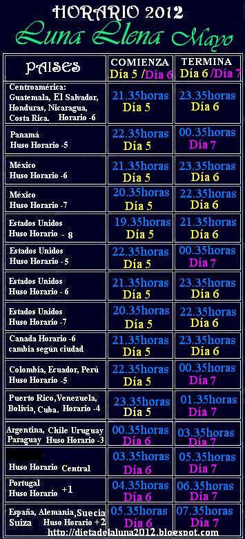 Calendario Dieta De La Luna 2017 Hora Comienza Termina