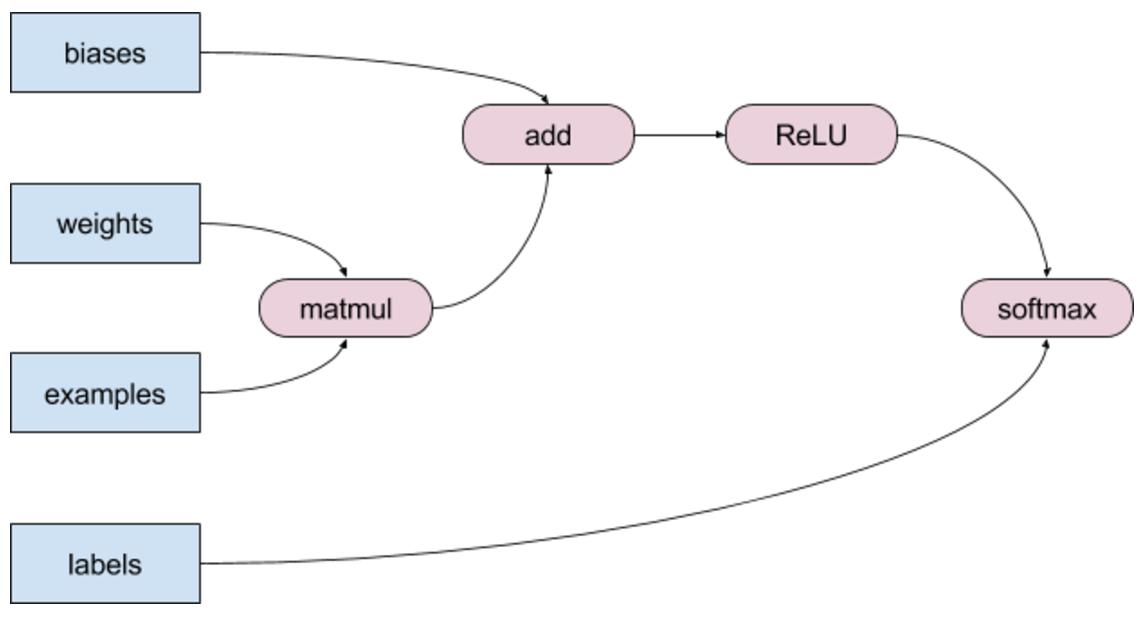 Google Developers Blog: XLA - TensorFlow, compiled