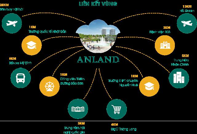 lien-ket-vung-anland-premium